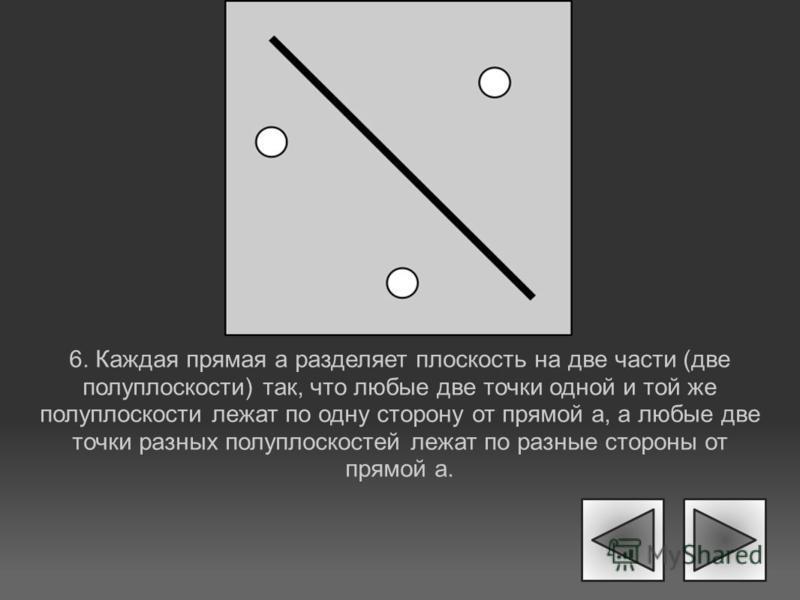 6. Каждая прямая а разделяет плоскость на две части (две полуплоскости) так, что любые две точки одной и той же полуплоскости лежат по одну сторону от прямой а, а любые две точки разных полуплоскостей лежат по разные стороны от прямой а.