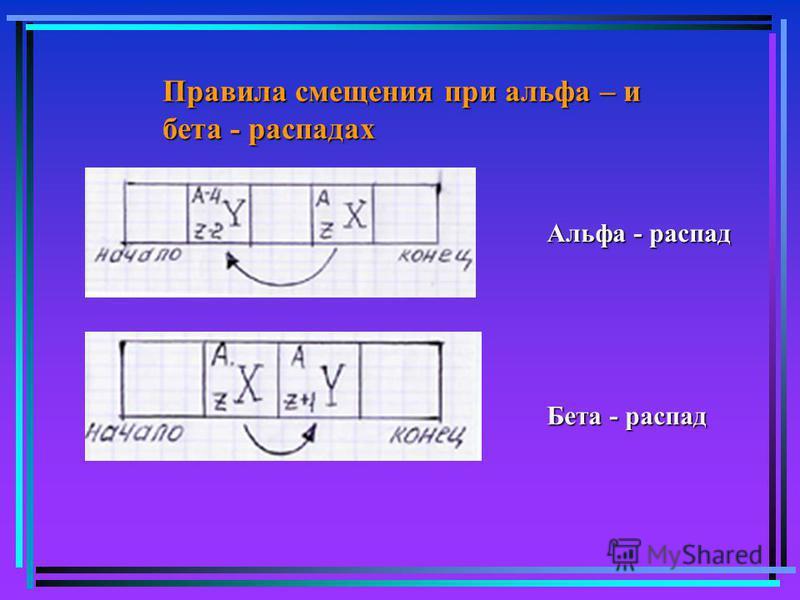Правила смещения при альфа – и бета - распадах Альфа - распад Бета - распад