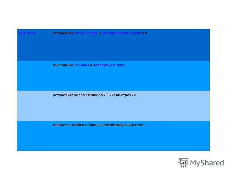 Для этого:установите Отступ слева и Отступ первой строки = 0 выполните Таблица Добавить таблицу установите число столбцов - 6, число строк - 5. введите в ячейки таблицы соответствующий текст.