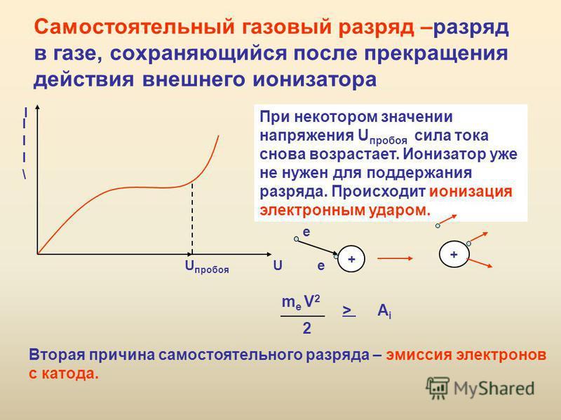 Самостоятельный газовый разряд –разряд в газе, сохраняющийся после прекращения действия внешнего ионизатора III\III\ I U пробоя U При некотором значении напряжения U пробоя сила тока снова возрастает. Ионизатор уже не нужен для поддержания разряда. П
