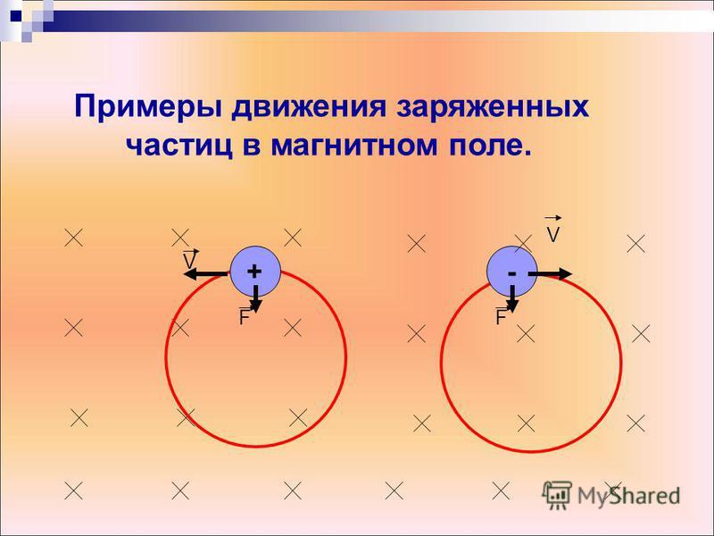 Примеры движения заряженных частиц в магнитном поле. + V F - V F