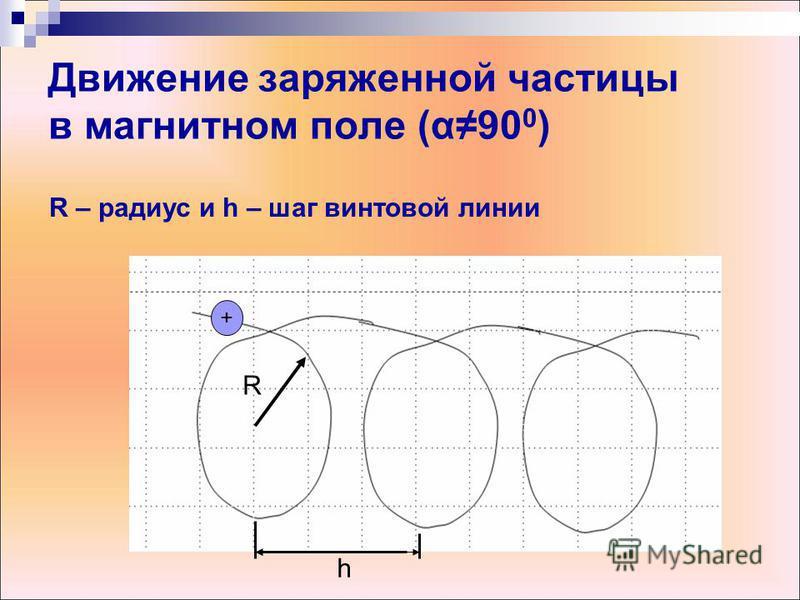 Движение заряженной частицы в магнитном поле (α90 0 ) + R h R – радиус и h – шаг винтовой линии