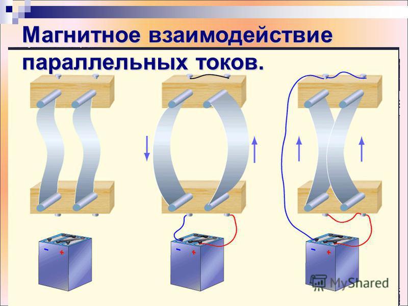 Магнитное взаимодействие параллельных токов.