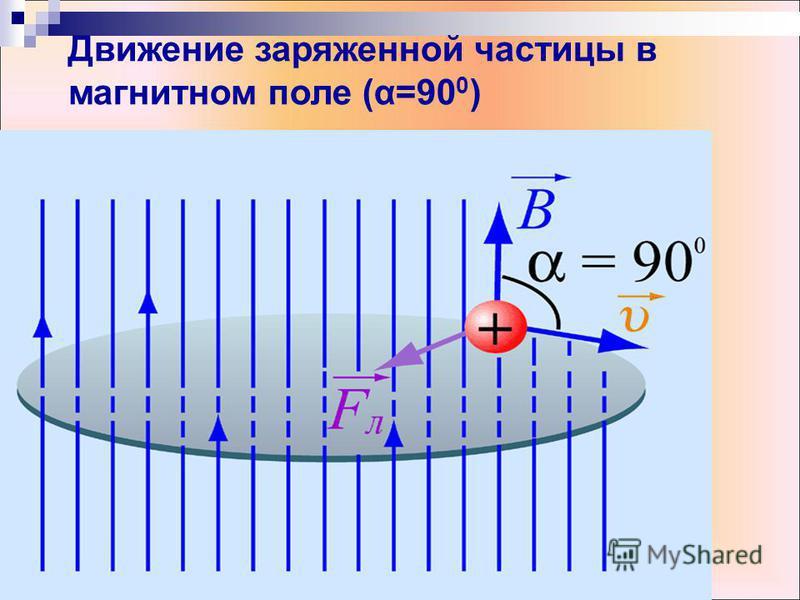 Движение заряженной частицы в магнитном поле (α=90 0 )