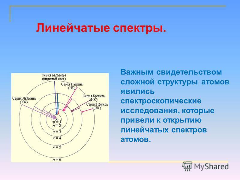 . Важным свидетельством сложной структуры атомов явились спектроскопические исследования, которые привели к открытию линейчатых спектров атомов. Иоганн Бальмер Линейчатые спектры.