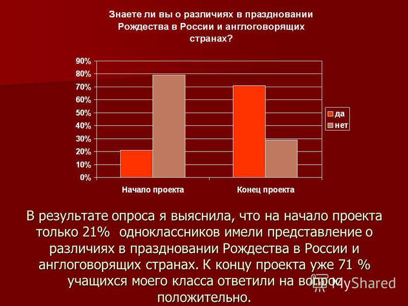 В результате опроса я выяснила, что на начало проекта только 21% одноклассников имели представление о различиях в праздновании Рождества в России и англоговорящих странах. К концу проекта уже 71 % учащихся моего класса ответили на вопрос положительно