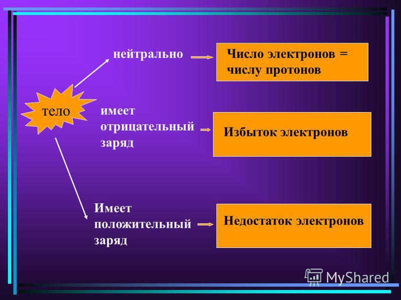 тело Число электронов = числу протонов Избыток электронов Недостаток электронов нейтрально имеет отрицательный заряд Имеет положительный заряд