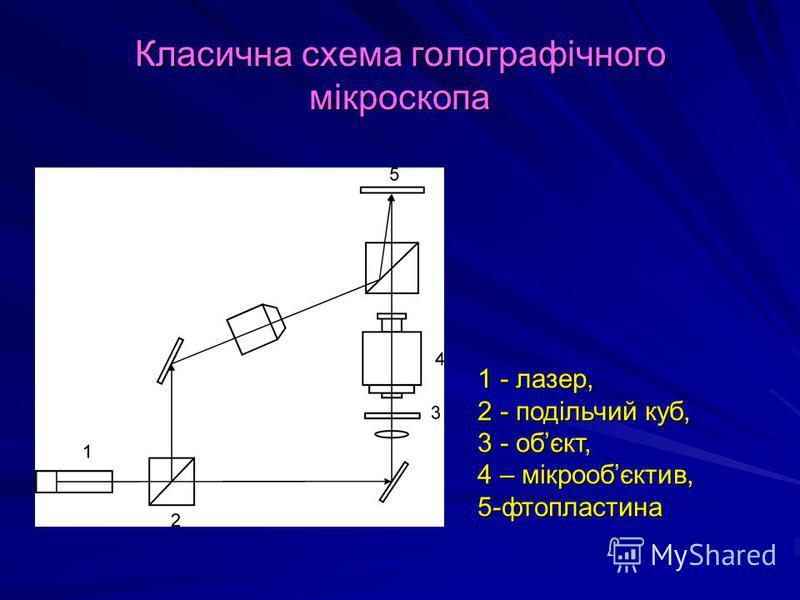 Класична схема голографічного мікроскопа 1 - лазер, 2 - подільчий куб, 3 - обєкт, 4 – мікрообєктив, 5-фтопластина