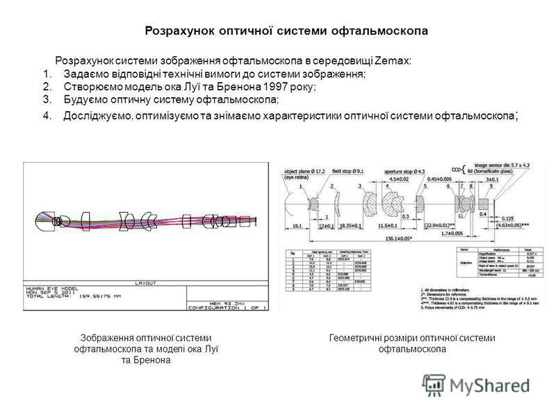 Розрахунок оптичної системи офтальмоскопа Розрахунок системи зображення офтальмоскопа в середовищі Zemax: 1.Задаємо відповідні технічні вимоги до системи зображення; 2.Створюємо модель ока Луї та Бренона 1997 року; 3.Будуємо оптичну систему офтальмос