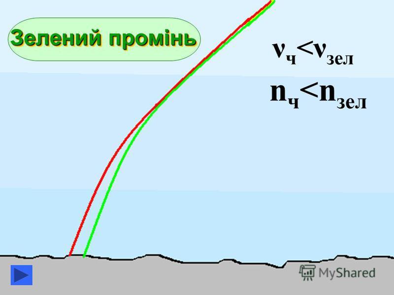 Зелений промінь Зелений промінь ν ч <ν зел n ч <n зел