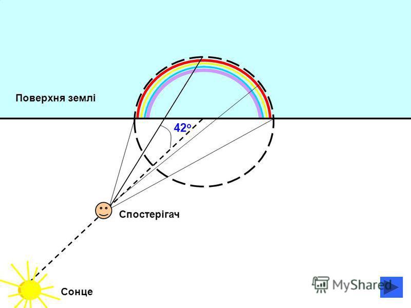 Поверхня землі 42 о Спостерігач Сонце