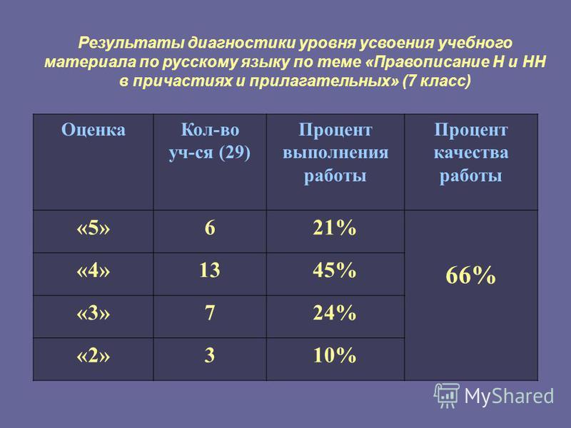 Результаты диагностики уровня усвоения учебного материала по русскому языку по теме «Правописание Н и НН в причастиях и прилагательных» (7 класс) Оценка Кол-во уч-ся (29) Процент выполнения работы Процент качества работы «5»621% 66% «4»1345% «3»724%