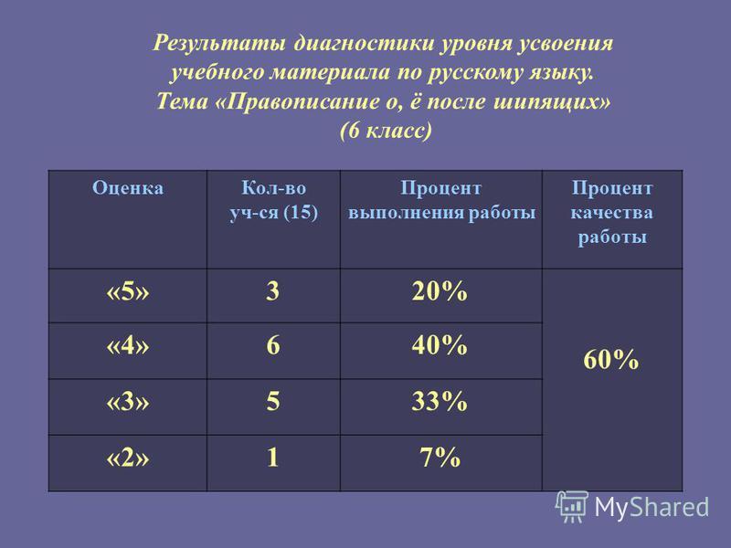 Результаты диагностики уровня усвоения учебного материала по русскому языку. Тема «Правописание о, ё после шипящих» (6 класс) Оценка Кол-во уч-ся (15) Процент выполнения работы Процент качества работы «5»320% 60% «4»640% «3»533% «2»17%