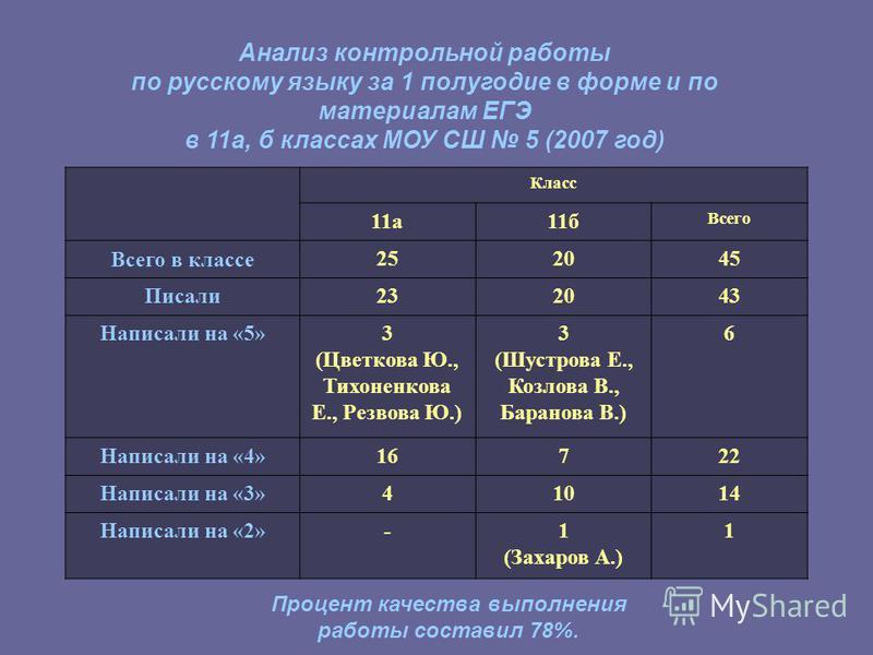 Класс 11 а 11 б Всего Всего в классе 252045 Писали 232043 Написали на «5»3 (Цветкова Ю., Тихоненкова Е., Резвова Ю.) 3 (Шустрова Е., Козлова В., Баранова В.) 6 Написали на «4»16722 Написали на «3»41014 Написали на «2»-1 (Захаров А.) 1 Анализ контроль