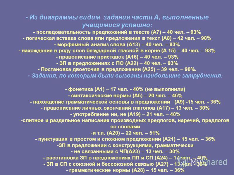 - Из диаграммы видим задания части А, выполненные учащимися успешно: - последовательность предложений в тексте (А7) – 40 чел. – 93% - логическая вставка слова или предложения в текст (А8) – 42 чел. – 98% - морфемный анализ слова (А13) – 40 чел. – 93%