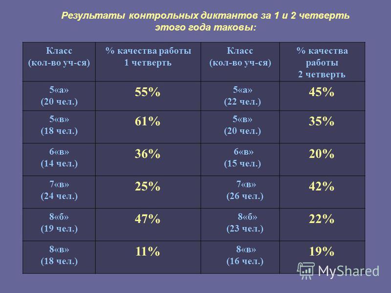 Результаты контрольных диктантов за 1 и 2 четверть этого года таковы: Класс (кол-во уч-ся) % качества работы 1 четверть Класс (кол-во уч-ся) % качества работы 2 четверть 5«а» (20 чел.) 55% 5«а» (22 чел.) 45% 5«в» (18 чел.) 61% 5«в» (20 чел.) 35% 6«в»