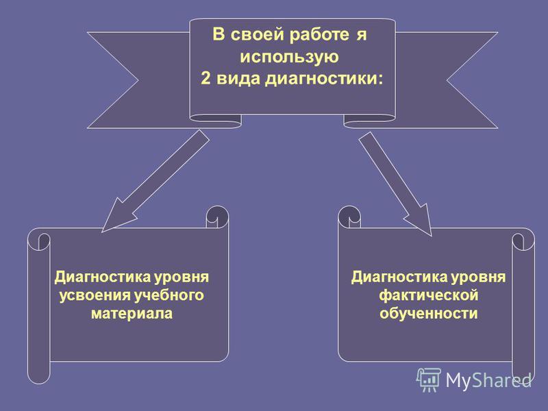 В своей работе я использую 2 вида диагностики: Диагностика уровня усвоения учебного материала Диагностика уровня фактической обученности