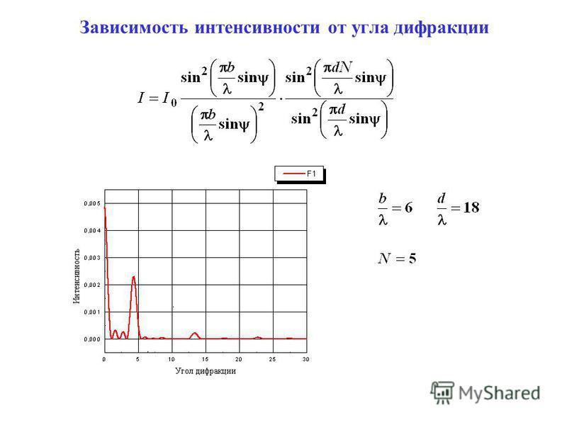 Зависимость интенсивности от угла дифракции