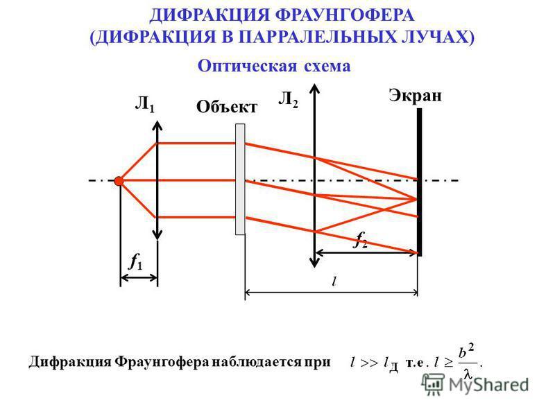 Л1Л1 f1f1 Л2Л2 f2f2 Экран Объект Оптическая схема ДИФРАКЦИЯ ФРАУНГОФЕРА (ДИФРАКЦИЯ В ПАРРАЛЕЛЬНЫХ ЛУЧАХ) Дифракция Фраунгофера наблюдается при