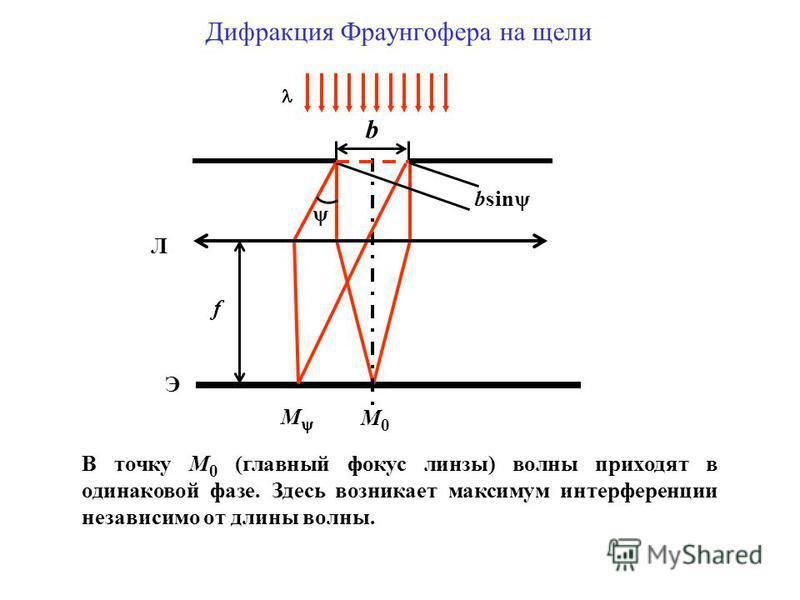 f Э М0М0 М Л b bsin Дифракция Фраунгофера на щели В точку М 0 (главный фокус линзы) волны приходят в одинаковой фазе. Здесь возникает максимум интерференции независимо от длины волны.