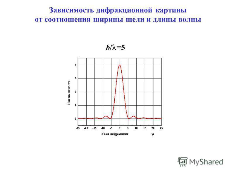 b/ =5 Зависимость дифракционной картины от соотношения ширины щели и длины волны