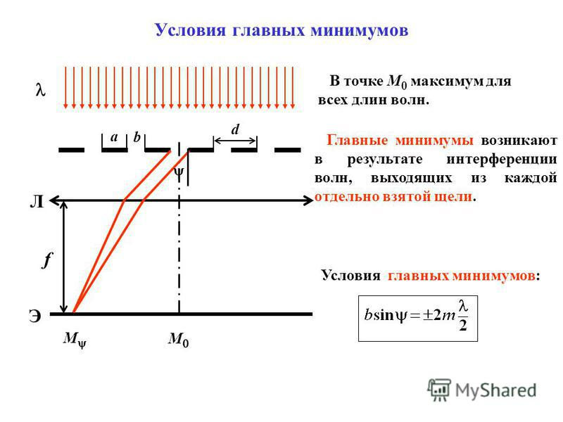 a b d Л Э f М Условия главных минимумов М В точке М 0 максимум для всех длин волн. Главные минимумы возникают в результате интерференции волн, выходящих из каждой отдельно взятой щели. Условия главных минимумов: