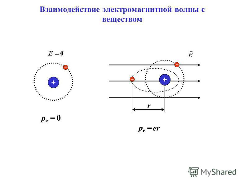 p e = er r p e = 0 Взаимодействие электромагнитной волны с веществом