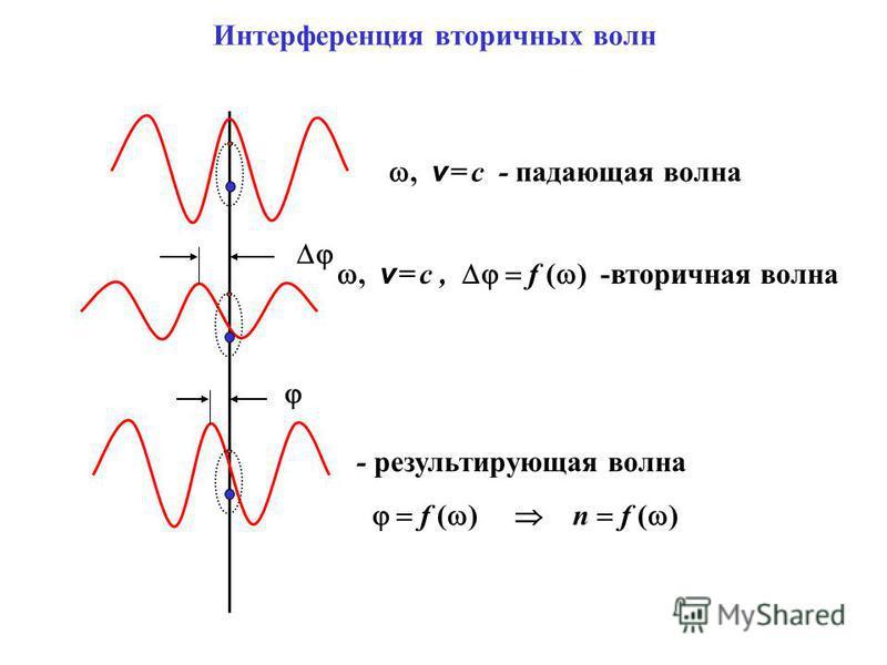 , v = c - падающая волна, v = c, f ( ) -вторичная волна - результирующая волна f ( ) n f ( ) Интерференция вторичных волн