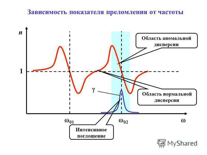 1 n 01 02 Зависимость показателя преломления от частоты Область аномальной дисперсии Область нормальной дисперсии Интенсивное поглощение