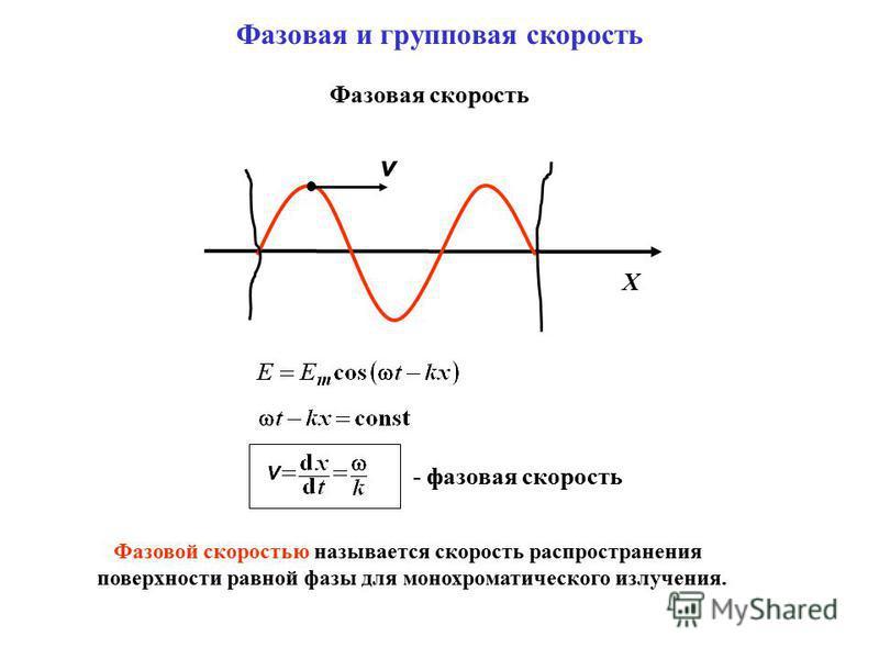 Фазовая и групповая скорость X v Фазовая скорость - фазовая скорость Фазовой скоростью называется скорость распространения поверхности равной фазы для монохроматического излучения.
