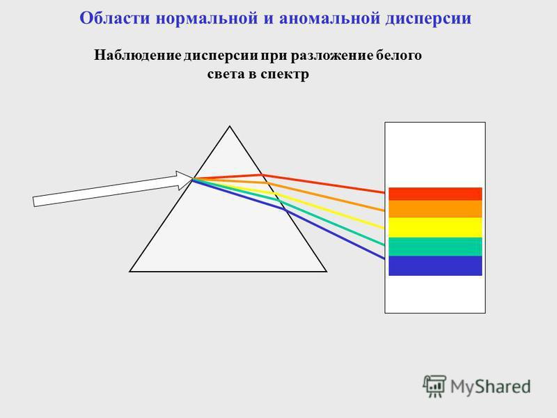 Области нормальной и аномальной дисперсии Наблюдение дисперсии при разложение белого света в спектр