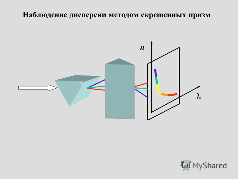 n Наблюдение дисперсии методом скрещенных призм