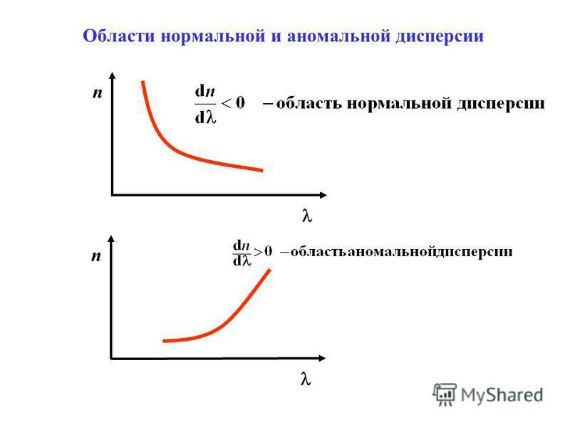 n n Области нормальной и аномальной дисперсии