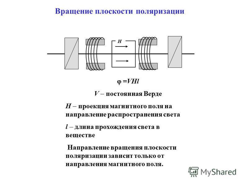 Вращение плоскости поляризации H =VHl V постоянная Верде H проекция магнитного поля на направление распространения света l длина прохождения света в веществе Направление вращения плоскости поляризации зависит только от направления магнитного поля.