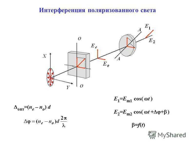 опт =(n e – n o ) d E 1 =E m1 cos( t ) E 2 =E m2 cos( t + + ) =f(t)