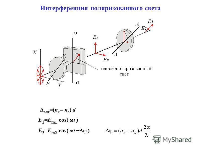 Интерференция поляризованного света E 2 =E m2 cos( t + ) опт =(n e – n o ) d E 1 =E m1 cos( t )
