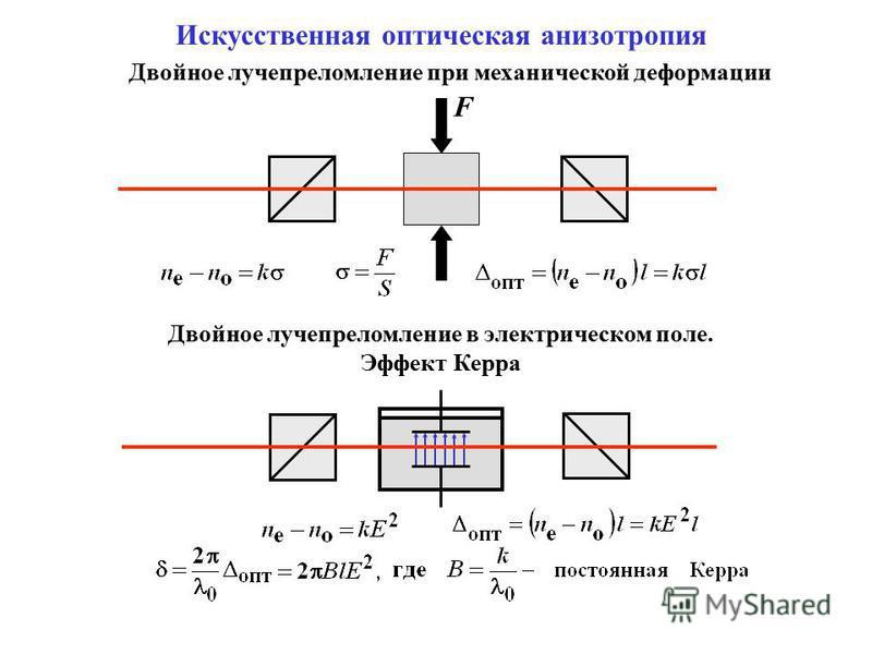 Искусственная оптическая анизотропия Двойное лучепреломление при механической деформации Двойное лучепреломление в электрическом поле. Эффект Керра F