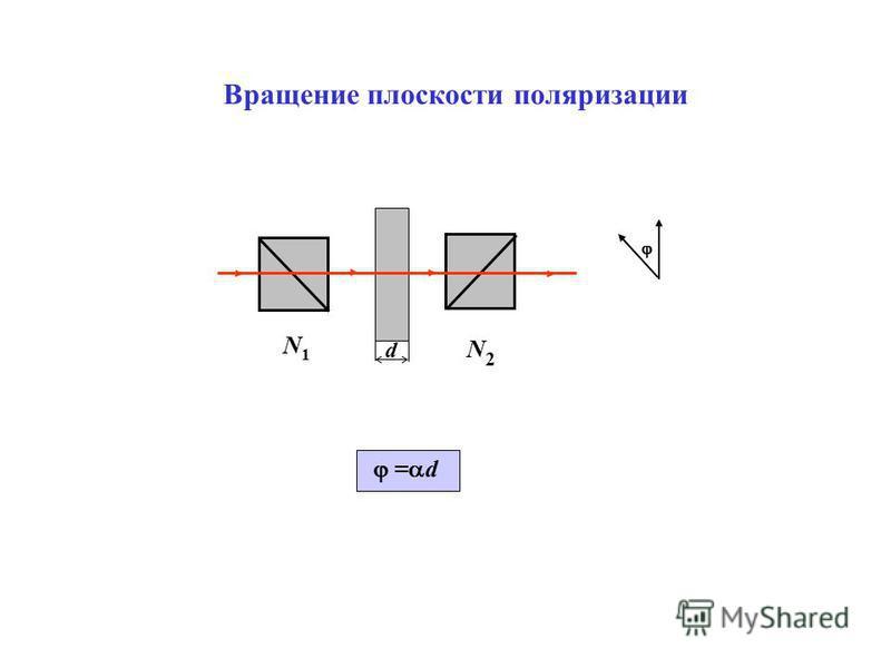 Вращение плоскости поляризации = d N1N1 N2N2 d