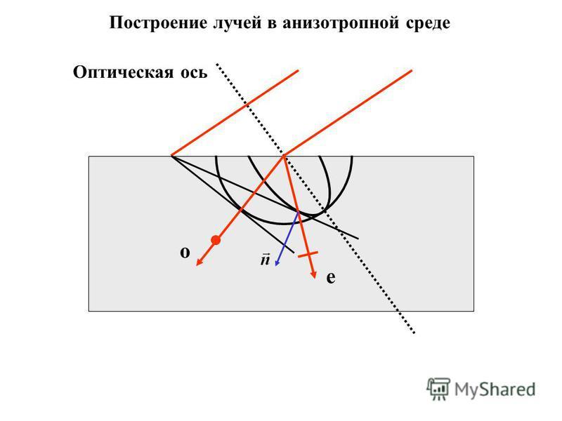 Построение лучей в анизотропной среде о е Оптическая ось