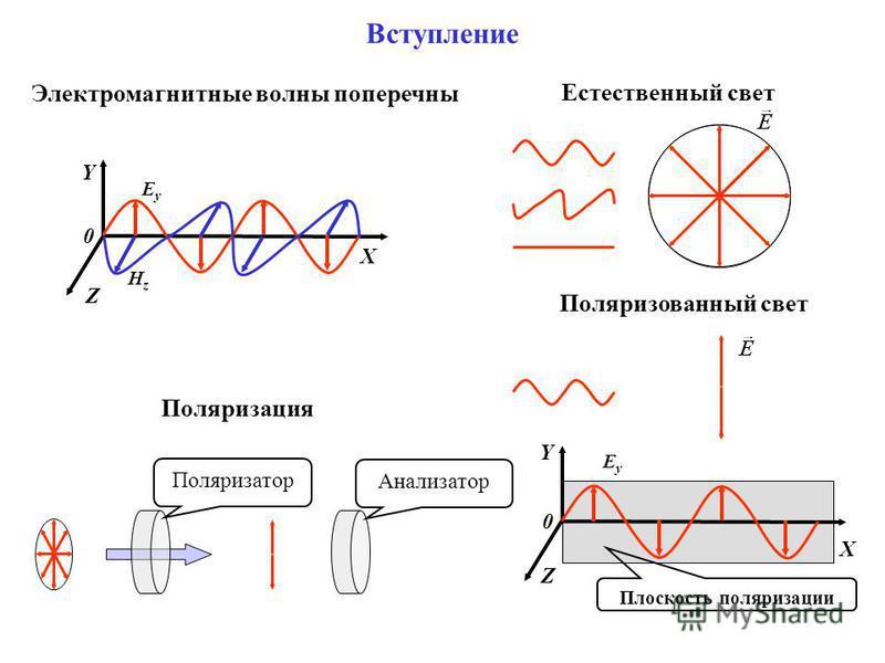 Вступление 0 X Y Z EyEy HzHz Электромагнитные волны поперечны Естественный свет Поляризованный свет Поляризация Поляризатор Анализатор Y Z 0 EyEy X Плоскость поляризации