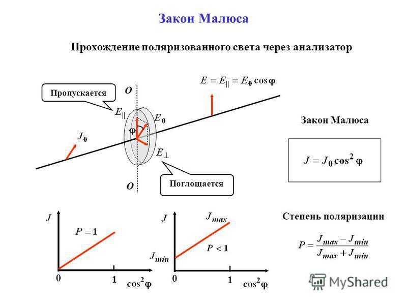 Закон Малюса О О Поглощается Пропускается Прохождение поляризованного света через анализатор Закон Малюса 0 1 0 1 Степень поляризации