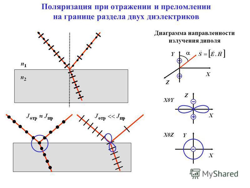 Поляризация при отражении и преломлении на границе раздела двух диэлектриков Диаграмма направленности излучения диполя X Z Y X0Y X Z X0Z Y X