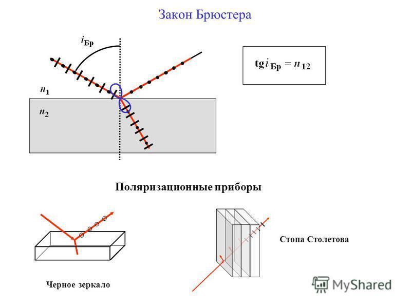 Закон Брюстера Поляризационные приборы Черное зеркало Стопа Столетова