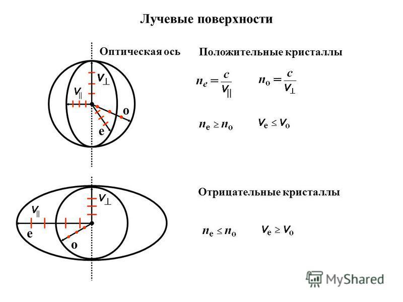 Лучевые поверхности о е Положительные кристаллы Оптическая ось Отрицательные кристаллы о е