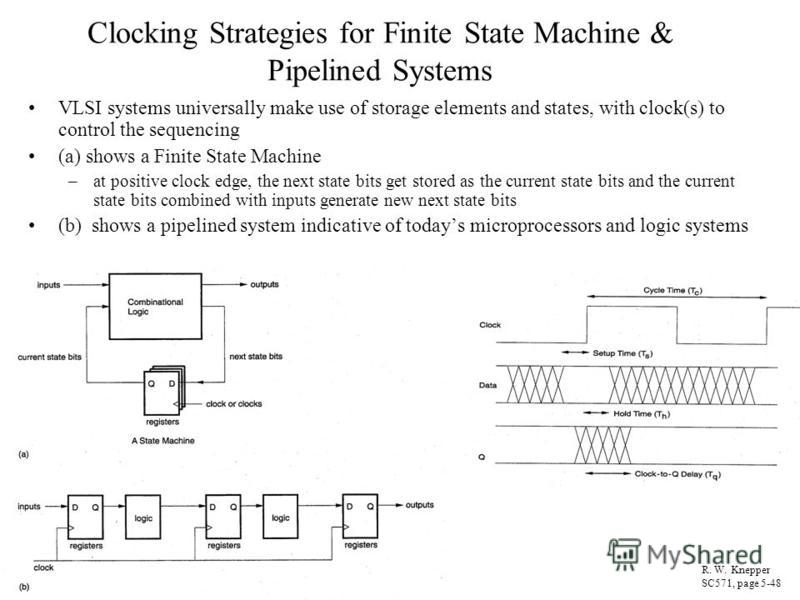 Clocking Strategies for Finite State Machine & Pipelined Systems VLSI systems universally make use of storage elements and states, with clock(s) to control the sequencing (a) shows a Finite State Machine –at positive clock edge, the next state bits g