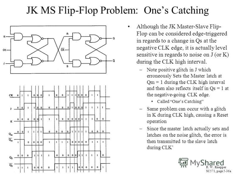 JK MS Flip-Flop Problem: Ones Catching Although the JK Master-Slave Flip- Flop can be considered edge-triggered in regards to a change in Qs at the negative CLK edge, it is actually level sensitive in regards to noise on J (or K) during the CLK high