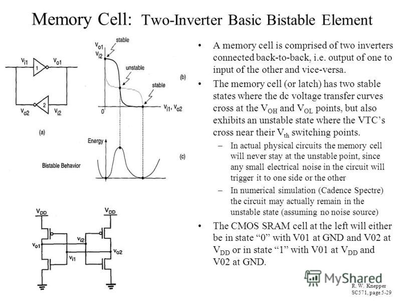 Memory Cell: Two-Inverter Basic Bistable Element A memory cell is comprised of two inverters connected back-to-back, i.e. output of one to input of the other and vice-versa. The memory cell (or latch) has two stable states where the dc voltage transf