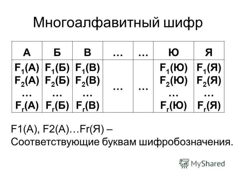 Многоалфавитный шифр АБВ……ЮЯ F 1 (A) F 2 (A) … F r (A) F1(Б)F2(Б)…Fr(Б)F1(Б)F2(Б)…Fr(Б) F1(В)F2(В)…Fr(В)F1(В)F2(В)…Fr(В) …… F1(Ю)F2(Ю)…Fr(Ю)F1(Ю)F2(Ю)…Fr(Ю) F1(Я)F2(Я)…Fr(Я)F1(Я)F2(Я)…Fr(Я) F1(A), F2(A)…Fr(Я) – Соответствующие буквам шифр обозначения