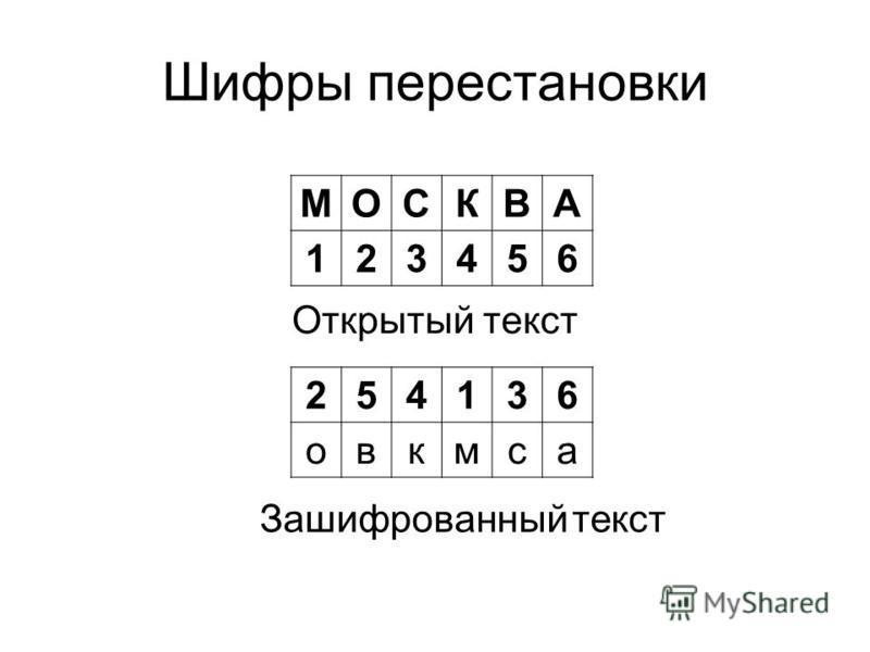 Шифры перестановки МОСКВА 123456 Открытый текст Зашифрованный текст 254136 овкмса