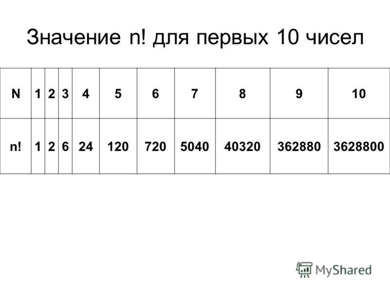 Значение n! для первых 10 чисел N12345678910 n!126241207205040403203628803628800